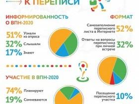 Главное о всероссийской переписи
